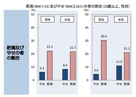 肥満及びやせの者の割合