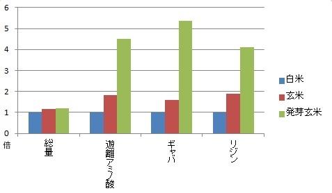 白米・玄米・発芽玄米に含まれるアミノ酸比較
